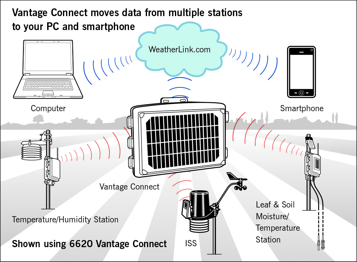 VantageConnect_8Stations_diagram